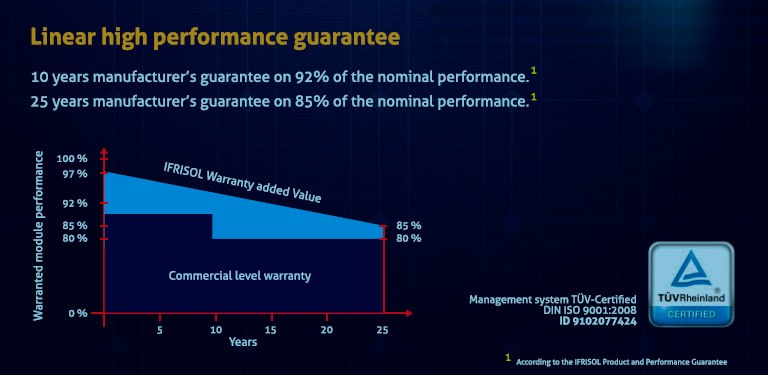 lineal high performance guarantee